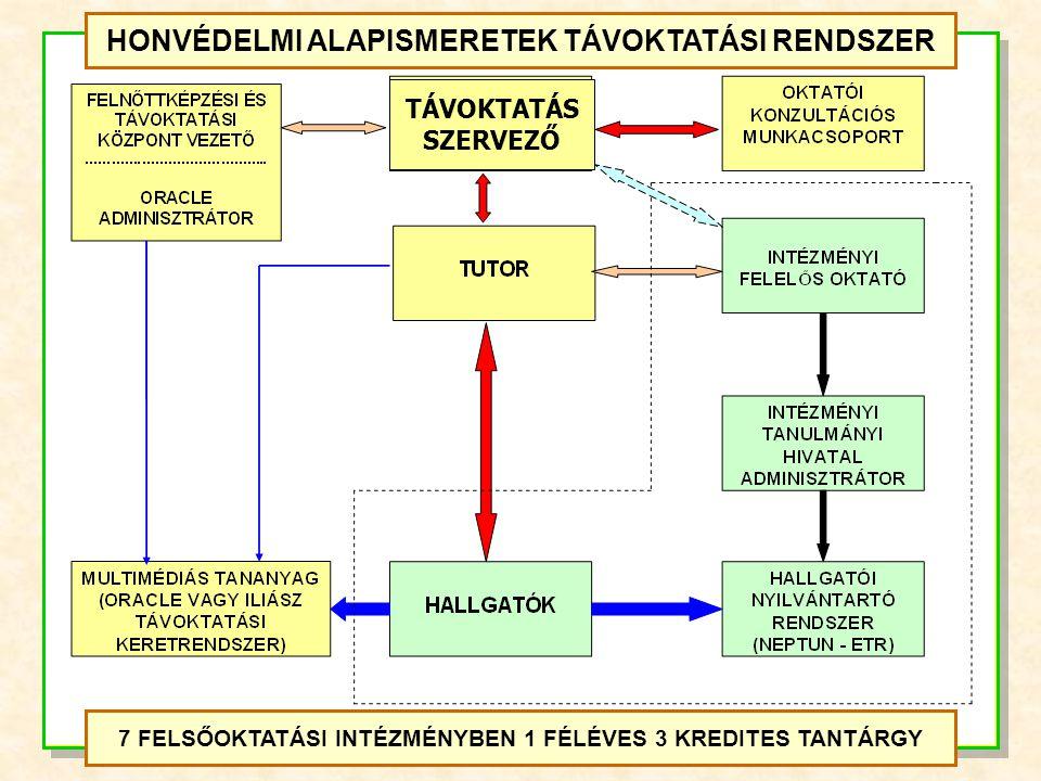 Témakörök Megoszlás aránya (db) A Magyar Köztársaság biztonságpolitikai környezete3-4 A Magyar Honvédség felépítése, katonai szervezetek3-4 A modern háborúk jellemzői, különleges egységek2-2 Térkép- és tereptani alapismeretek3-4 Általános katonai ismeretek5-7 A honvédelem rendszere, honvédelmi kötelezettségek2-4 Hadijogi alapismeretek2-2 A szerződéses katonák élete a Magyar Honvédségben2-2 Egészségügyi ismeretek2-3 KÖZÉPSZINTŰ VIZSGA – ÍRÁSBELI FELADATLAP