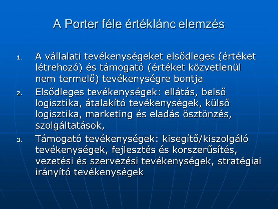 A Porter féle értéklánc elemzés 1. A vállalati tevékenységeket elsődleges (értéket létrehozó) és támogató (értéket közvetlenül nem termelő) tevékenysé