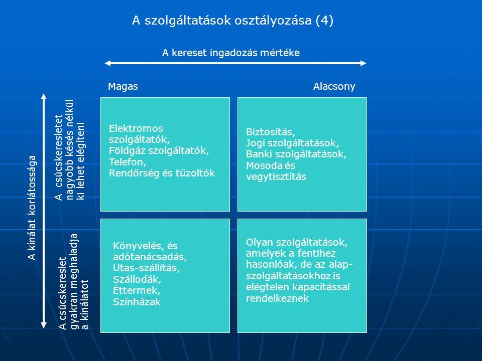 A szolgáltatások osztályozása (4) MagasAlacsony A kereset ingadozás mértéke A csúcskeresletgyakran meghaladjaa kínálatot A csúcskeresletetnagyobb késé