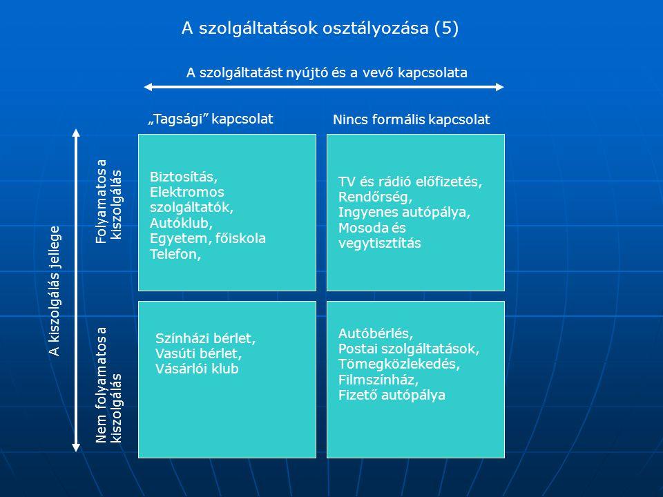 """A szolgáltatások osztályozása (5) """"Tagsági"""" kapcsolat Nincs formális kapcsolat A szolgáltatást nyújtó és a vevő kapcsolata Nem folyamatos akiszolgálás"""