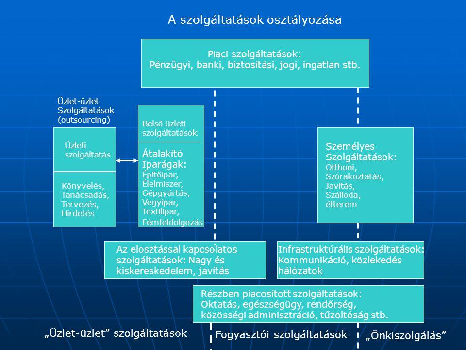 Üzleti szolgáltatás Könyvelés, Tanácsadás, Tervezés, Hirdetés Belső üzleti szolgáltatások Üzlet-üzlet Szolgáltatások (outsourcing) Piaci szolgáltatáso