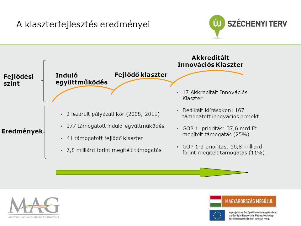 MAG – Klaszterfejlesztési Iroda projekt alapú működés Legfontosabb projektek Hazai projekt Nemzetközi projektek Klaszterfejlesztés Magyarországon (finanszírozó: VOP) ClusterCOOP CluStrat CENTRAMO • Klaszter politika • Klaszter akkreditációs rendszer működtetése • … • Klaszter elemzések •Főként közép-európai országok; •Hasonló kihívások a térség országaiban; ClusterPolisee