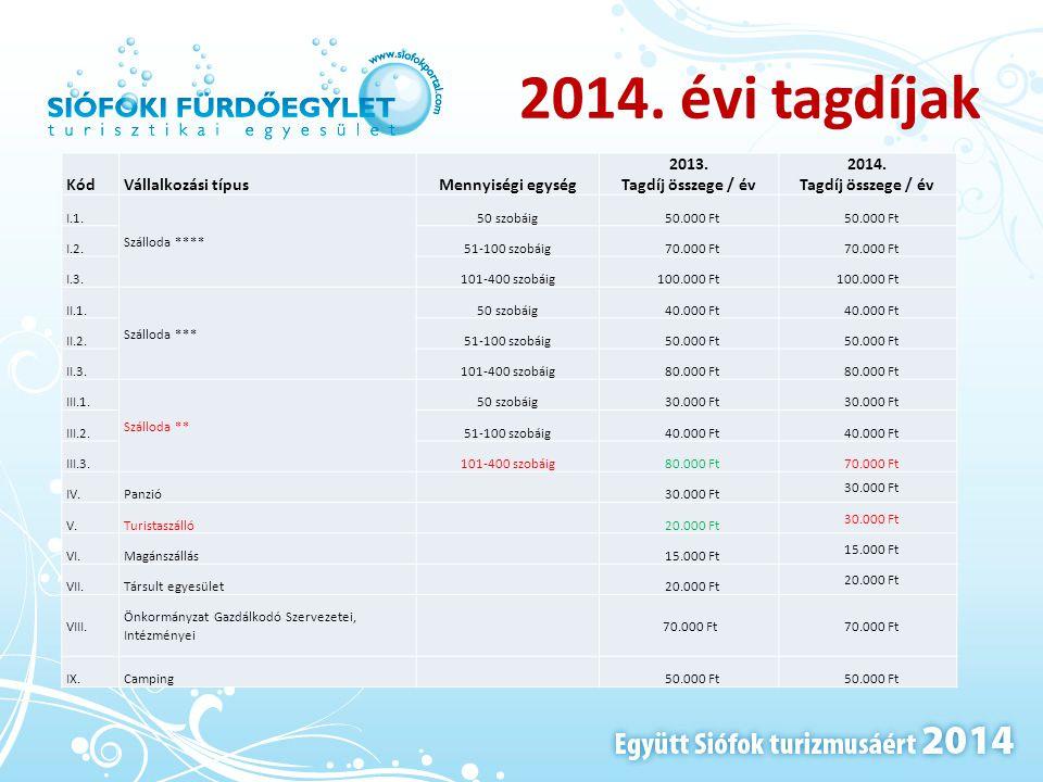 2014. évi tagdíjak KódVállalkozási típusMennyiségi egység 2013. Tagdíj összege / év 2014. Tagdíj összege / év I.1. Szálloda **** 50 szobáig 50.000 Ft