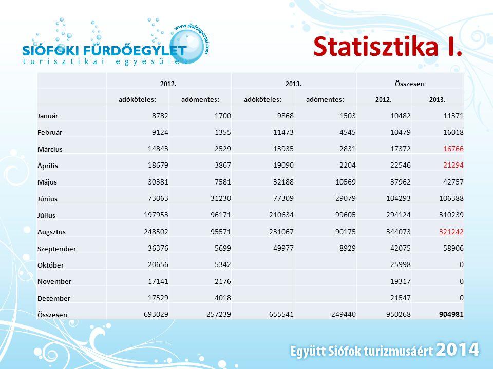 Statisztika I. 2012.2013.Összesen adóköteles:adómentes:adóköteles:adómentes:2012.2013. Január 87821700986815031048211371 Február 912413551147345451047