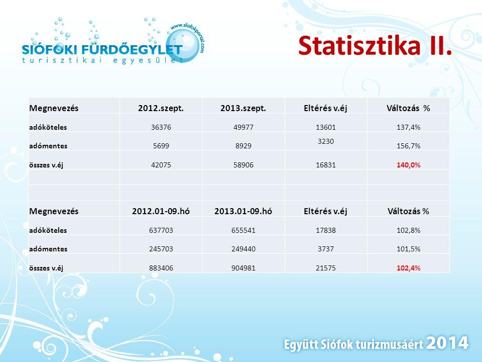 Statisztika II. Megnevezés2012.szept.2013.szept.Eltérés v.éjVáltozás % adóköteles363764997713601137,4% adómentes56998929 3230 156,7% összes v.éj420755
