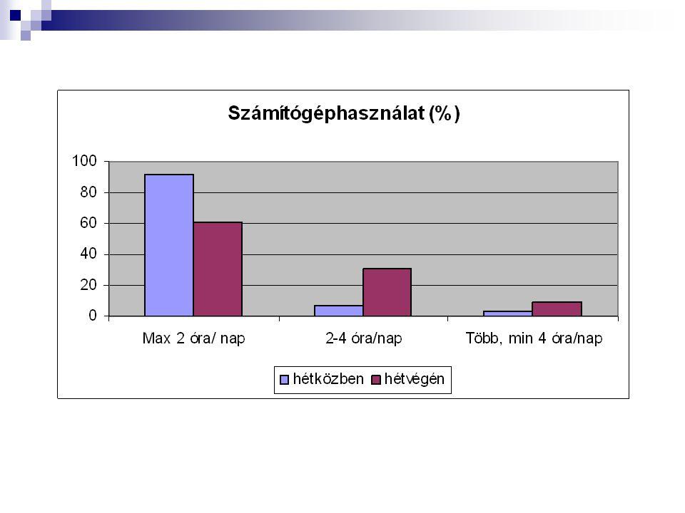 A tanulók 2%-a vallotta be, hogy dohányzik, úgy gondoljuk, hogy ez a szám azonban nem valós, de valószínűleg féltek az esetleges következményektől.