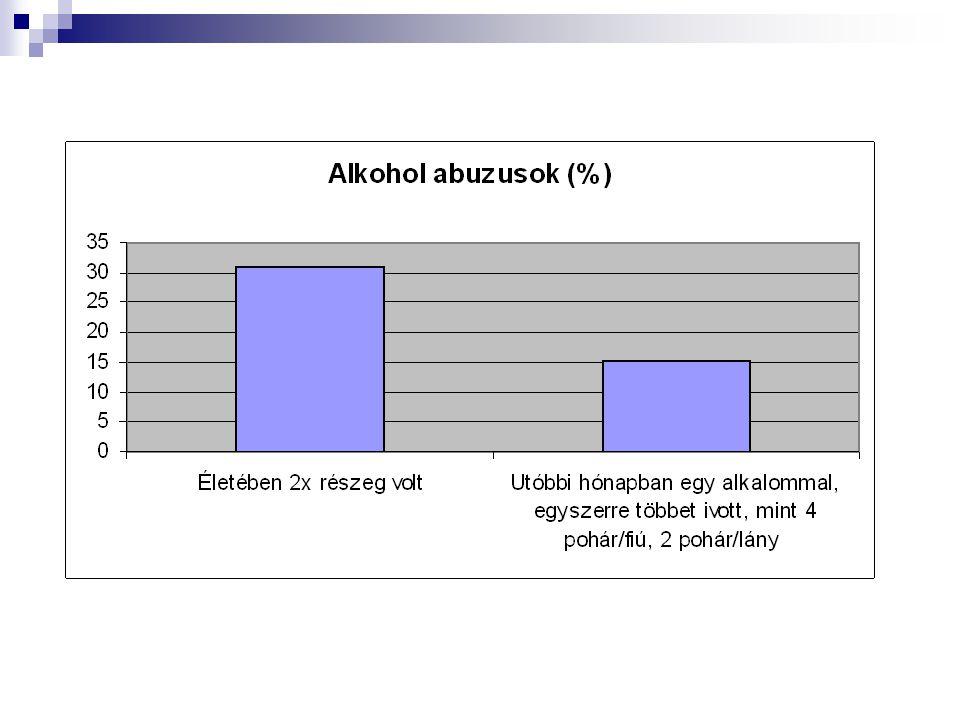 Dohányzás, alkoholfogyasztás – Mit tehet a szülő. Ne dohányozzon.