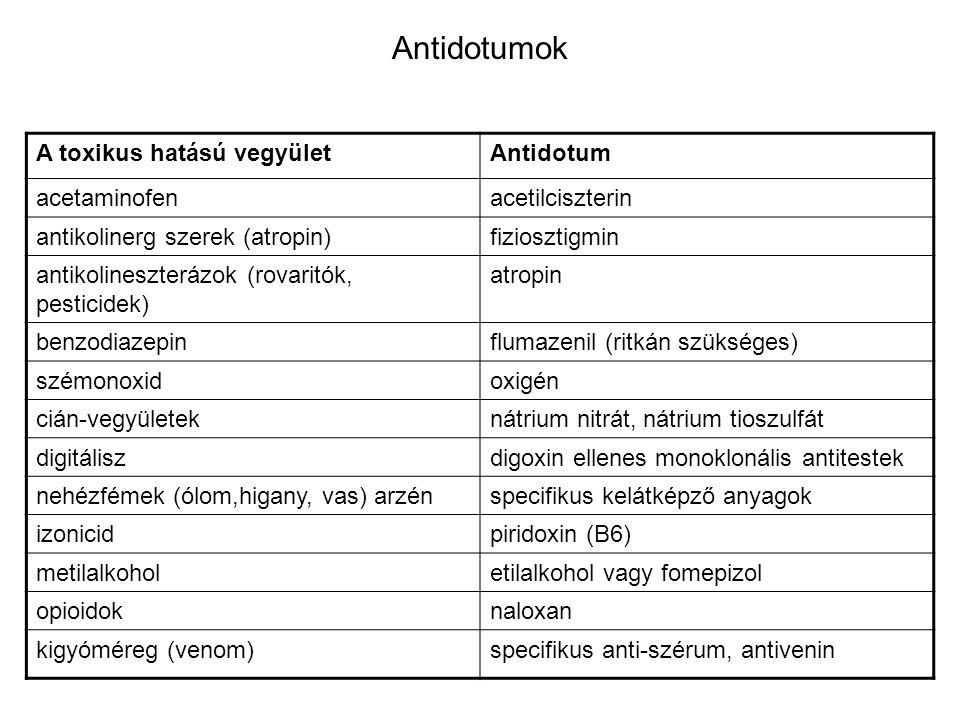 Antidotumok A toxikus hatású vegyületAntidotum acetaminofenacetilciszterin antikolinerg szerek (atropin)fiziosztigmin antikolineszterázok (rovaritók,