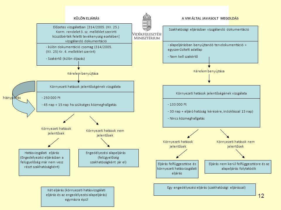 12 Előzetes vizsgálatban [314/2005. (XII. 25.) Korm. rendelet 3. sz. melléklet szerinti küszöbérték feletti tevékenység esetében] vizsgálandó dokument