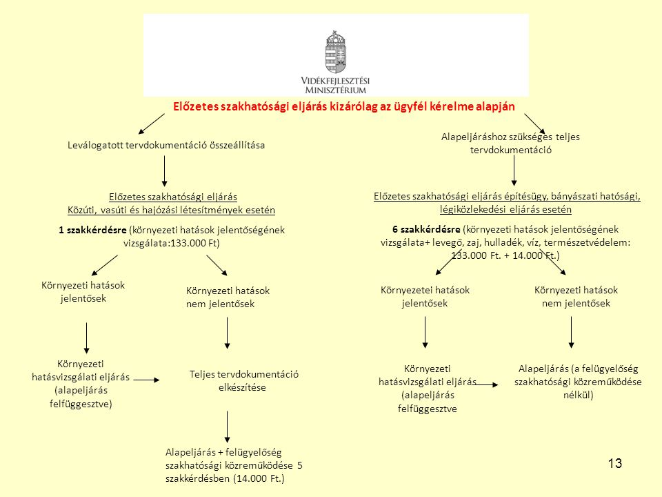 13 Leválogatott tervdokumentáció összeállítása Előzetes szakhatósági eljárás Közúti, vasúti és hajózási létesítmények esetén 1 szakkérdésre (környezet