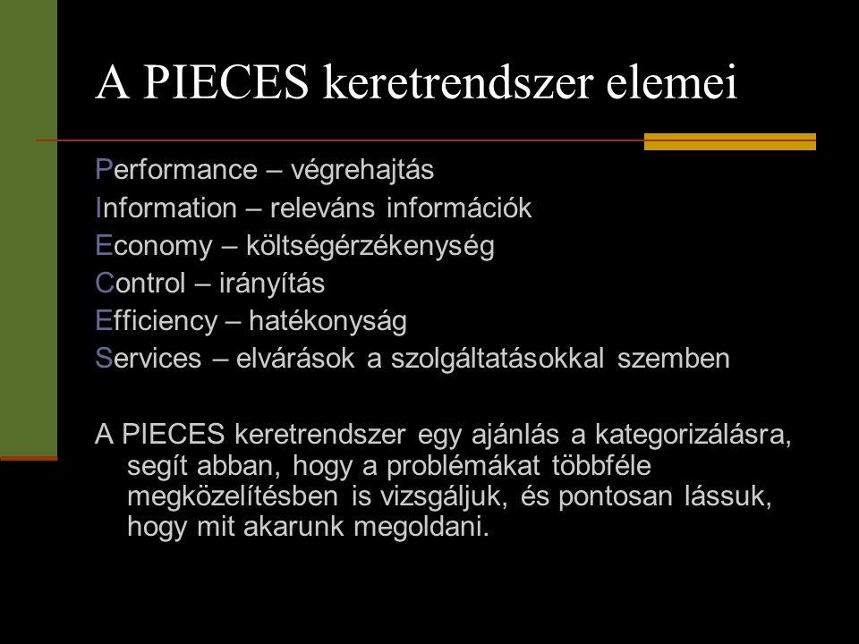 A PIECES keretrendszer elemei Performance – végrehajtás Information – releváns információk Economy – költségérzékenység Control – irányítás Efficiency
