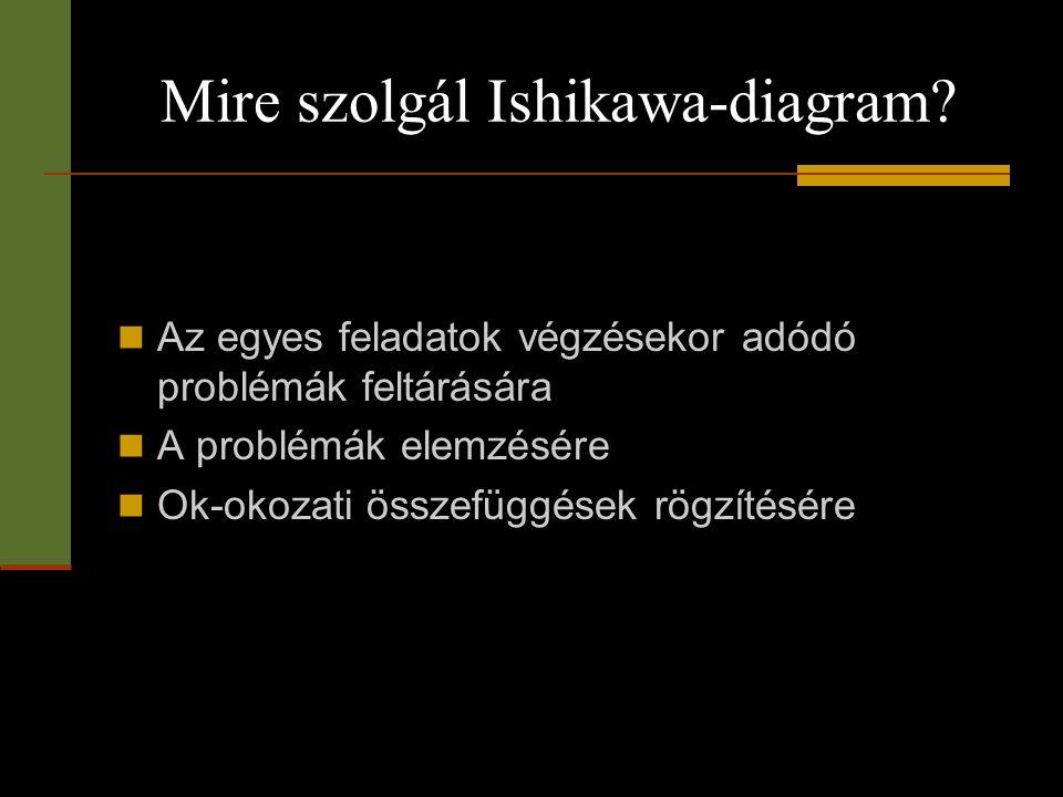 Mire szolgál Ishikawa-diagram?  Az egyes feladatok végzésekor adódó problémák feltárására  A problémák elemzésére  Ok-okozati összefüggések rögzíté