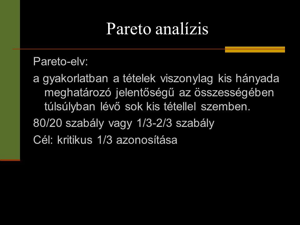 Pareto analízis Pareto-elv: a gyakorlatban a tételek viszonylag kis hányada meghatározó jelentőségű az összességében túlsúlyban lévő sok kis tétellel