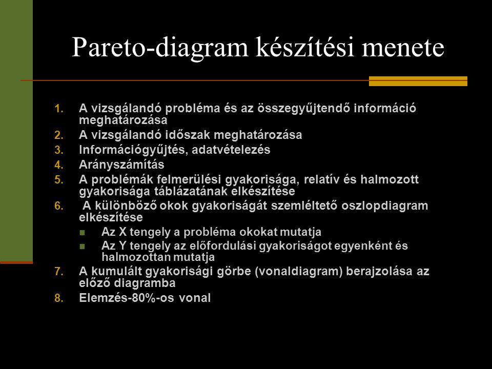 Pareto-diagram készítési menete 1. A vizsgálandó probléma és az összegyűjtendő információ meghatározása 2. A vizsgálandó időszak meghatározása 3. Info