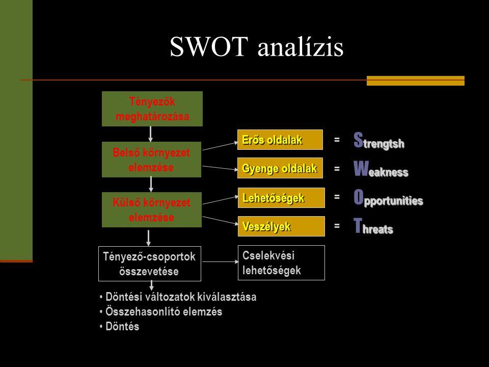 SWOT analízis Tényezők meghatározása Belső környezet elemzése Külső környezet elemzése Tényező-csoportok összevetése • Döntési változatok kiválasztása
