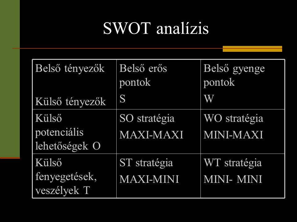 SWOT analízis WT stratégia MINI- MINI ST stratégia MAXI-MINI Külső fenyegetések, veszélyek T WO stratégia MINI-MAXI SO stratégia MAXI-MAXI Külső poten