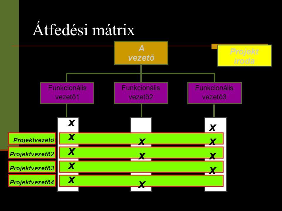 A vezetõ Funkcionális vezetõ1 Funkcionális vezetõ3 Átfedési mátrix Projekt iroda Funkcionális vezetõ2 xxxxxxxxxx xxxxxxxx xxxxxx Projektvezetõ1 Projek