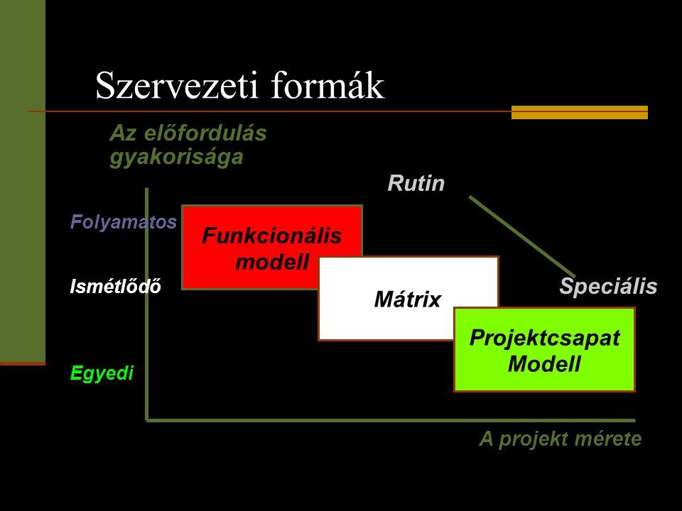Szervezeti formák Funkcionális modell Mátrix Projektcsapat Modell Az előfordulás gyakorisága A projekt mérete Folyamatos Ismétlődő Egyedi Rutin Speciá
