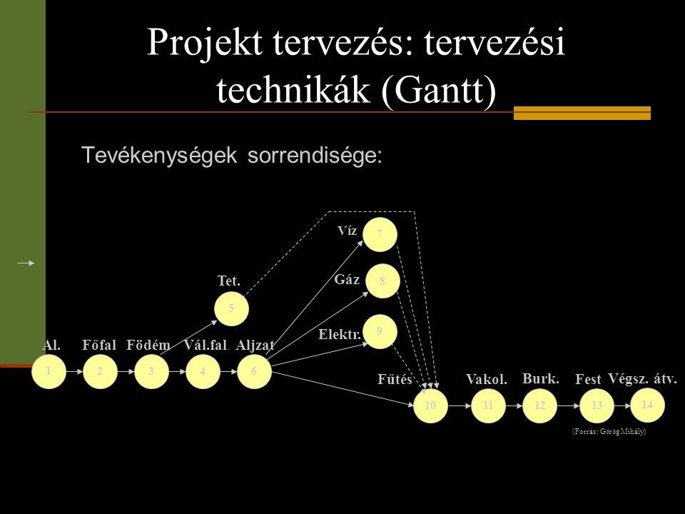 Projekt tervezés: tervezési technikák (Gantt) Tevékenységek sorrendisége: 8 Aljzat (Forrás: Görög Mihály) 12346 5 9 7 11121310 Al. FőfalFödém Tet. Vál