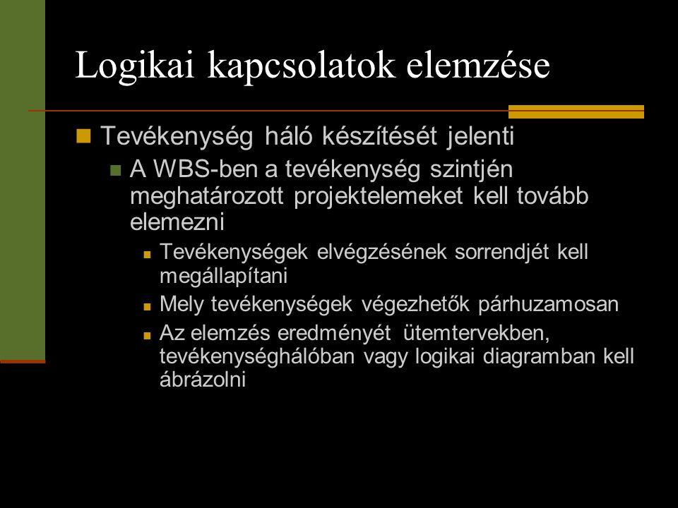 Logikai kapcsolatok elemzése  Tevékenység háló készítését jelenti  A WBS-ben a tevékenység szintjén meghatározott projektelemeket kell tovább elemez