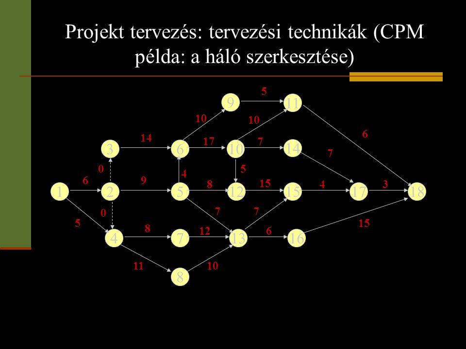 12512151718 3 4 610 9 13 8 11 14 167 6 5 8 11 0 0 4 9 8 17 10 7 14 7 10 612 10 7 15 3 4 Projekt tervezés: tervezési technikák (CPM példa: a háló szerk
