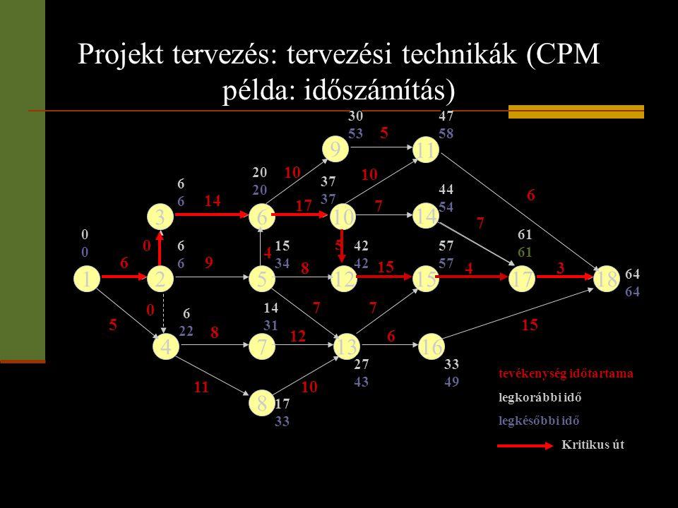 Projekt tervezés: tervezési technikák (CPM példa: időszámítás) 12512151718 3 4 610 9 13 8 11 14 167 0000 6 5 8 11 0 0 4 9 8 17 10 7 14 7 10 612 10 7 1