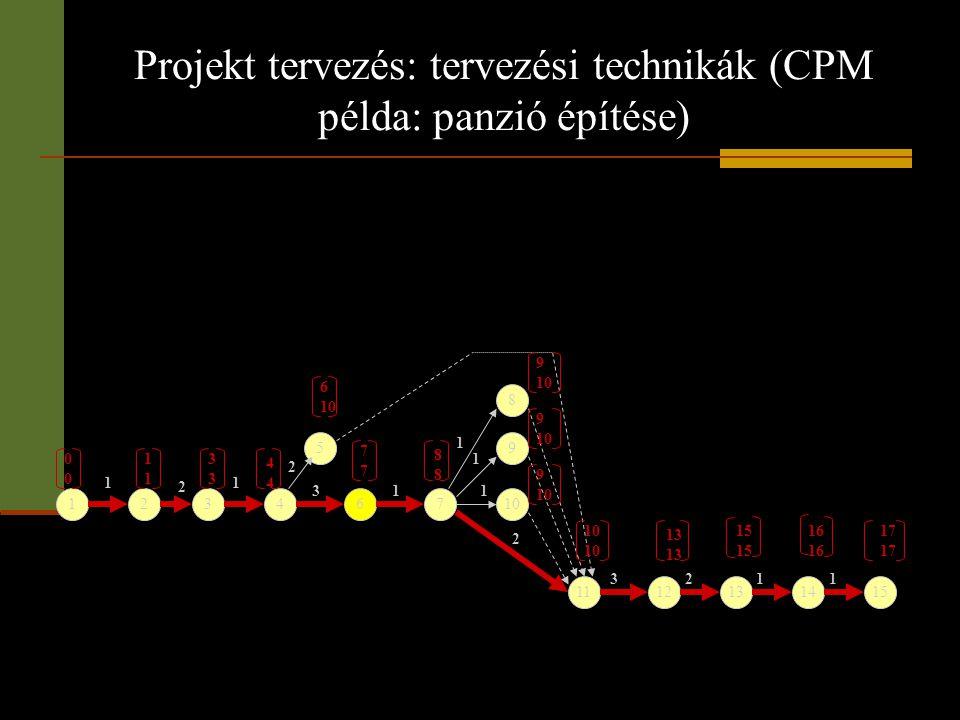Projekt tervezés: tervezési technikák (CPM példa: panzió építése) 123 5 467 8 9 10 1112131415 1 2 1 2 31 1 1 1 2 3211 1111 3333 4444 7777 6 10 8888 13