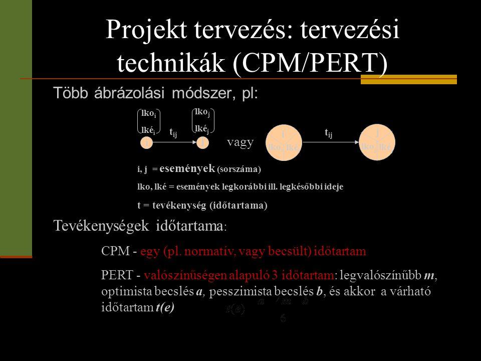 Projekt tervezés: tervezési technikák (CPM/PERT) Több ábrázolási módszer, pl: i j lko i lké i lko j lké j t ij j i lko i lké i lko j lké j i, j = esem