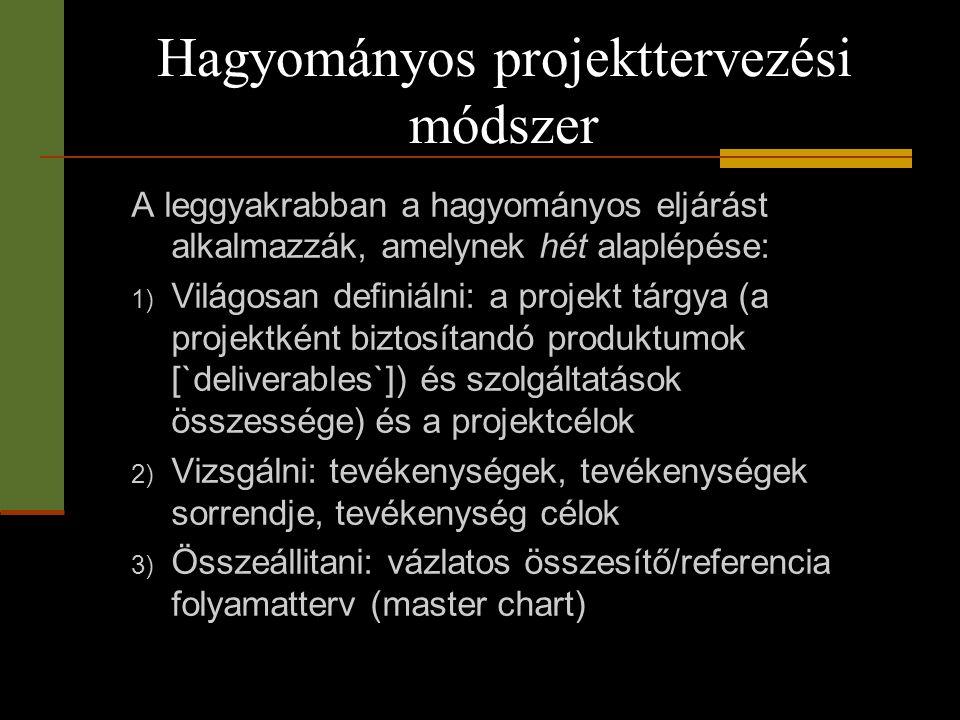Hagyományos projekttervezési módszer A leggyakrabban a hagyományos eljárást alkalmazzák, amelynek hét alaplépése: 1) Világosan definiálni: a projekt t