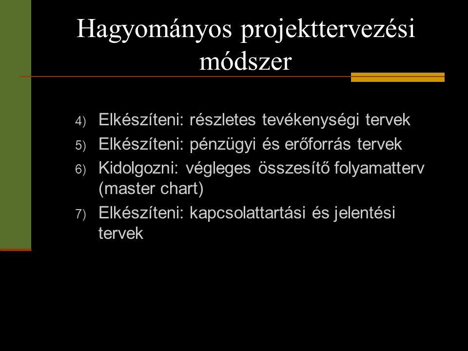 Hagyományos projekttervezési módszer 4) Elkészíteni: részletes tevékenységi tervek 5) Elkészíteni: pénzügyi és erőforrás tervek 6) Kidolgozni: véglege