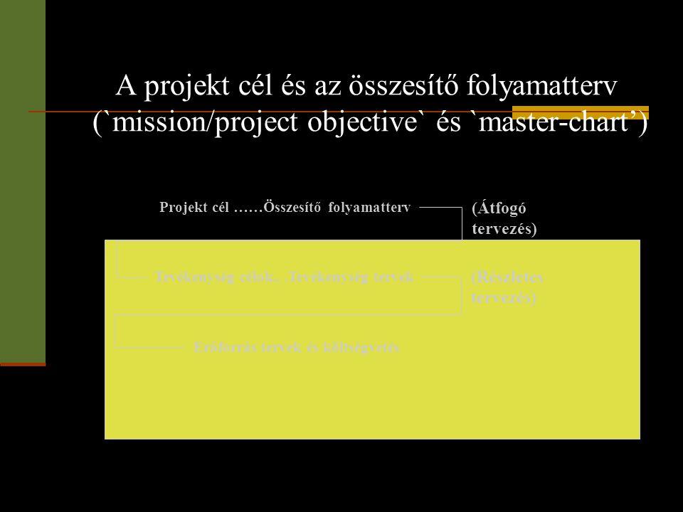 A projekt cél és az összesítő folyamatterv (`mission/project objective` és `master-chart') Projekt cél ……Összesítő folyamatterv Tevékenység célok...Te