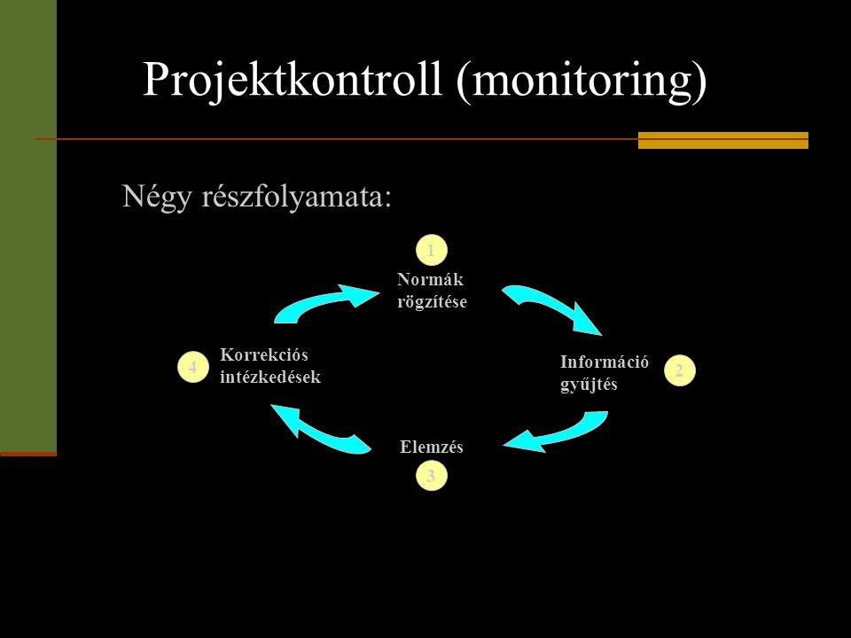 Projektkontroll (monitoring) 4 3 2 1 Normák rögzítése Korrekciós intézkedések Elemzés Információ gyűjtés Négy részfolyamata: