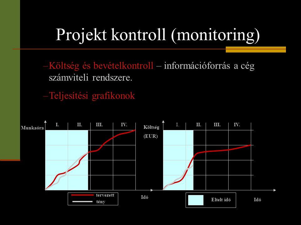 Projekt kontroll (monitoring) I. II.III.IV. Munkaóra Költség (EUR) Idő Eltelt idő tervezett tény I.II.III.IV. –Költség és bevételkontroll – információ