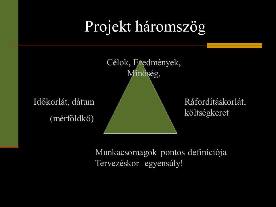 Projekt háromszög Célok, Eredmények, Minőség, Időkorlát, dátum (mérföldkő) Ráfordításkorlát, költségkeret Munkacsomagok pontos definíciója Tervezéskor