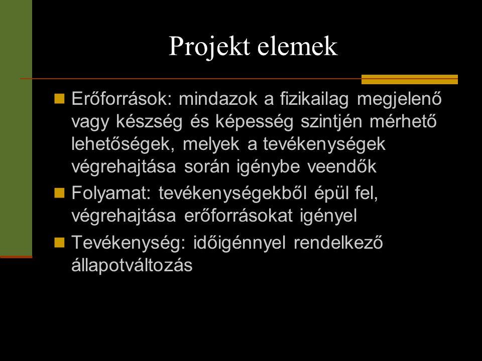 Projekt elemek  Erőforrások: mindazok a fizikailag megjelenő vagy készség és képesség szintjén mérhető lehetőségek, melyek a tevékenységek végrehajtá