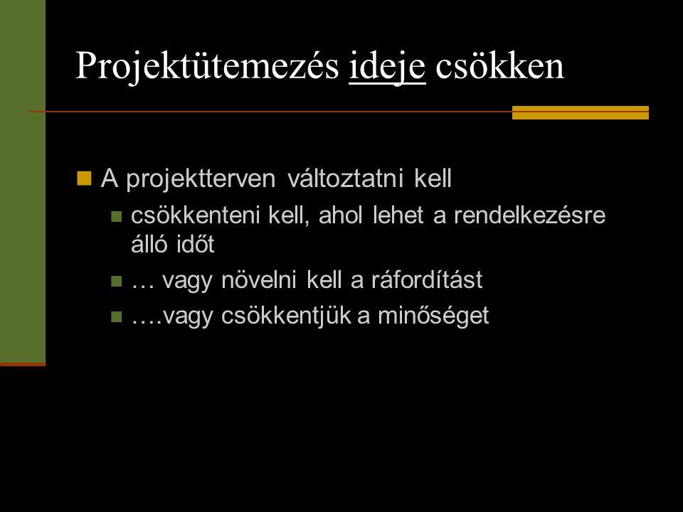 Projektütemezés ideje csökken  A projektterven változtatni kell  csökkenteni kell, ahol lehet a rendelkezésre álló időt  … vagy növelni kell a ráfo
