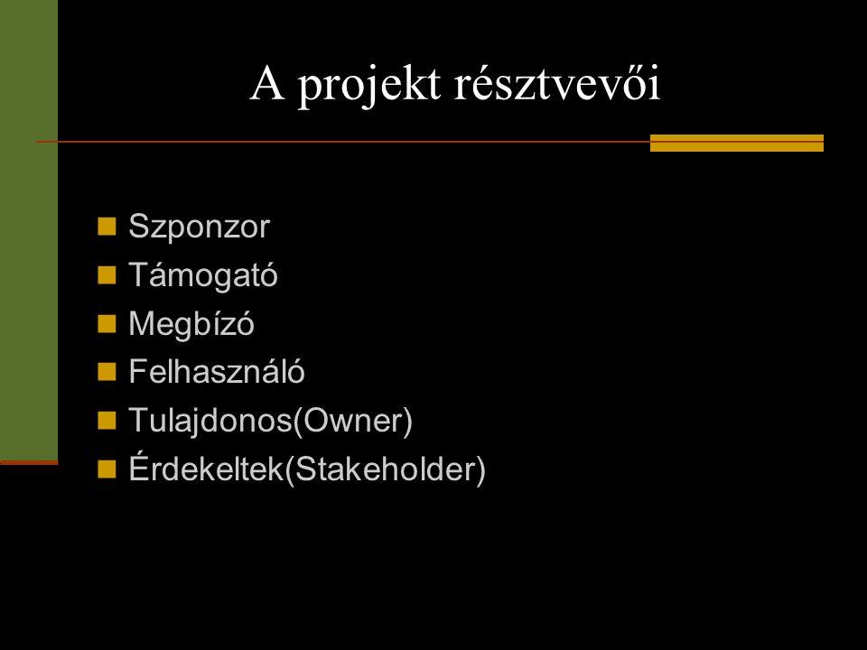 A projekt résztvevői  Szponzor  Támogató  Megbízó  Felhasználó  Tulajdonos(Owner)  Érdekeltek(Stakeholder)