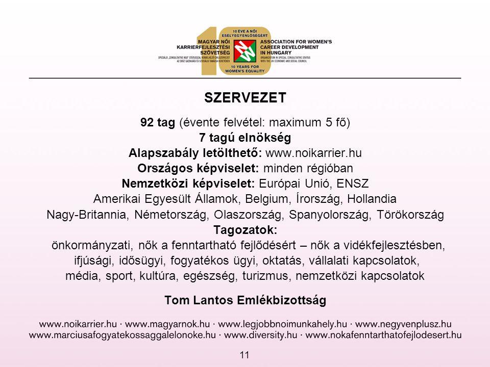 SZERVEZET 92 tag (évente felvétel: maximum 5 fő) 7 tagú elnökség Alapszabály letölthető: www.noikarrier.hu Országos képviselet: minden régióban Nemzet