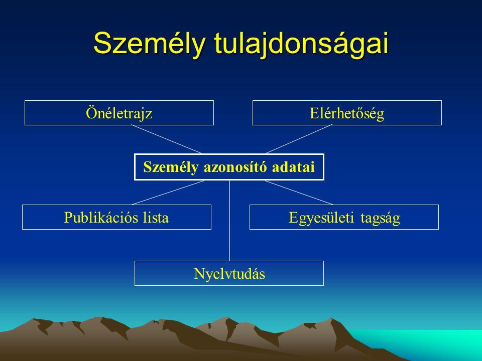 Személy tulajdonságai Személy azonosító adatai Publikációs listaEgyesületi tagság Önéletrajz Nyelvtudás Elérhetőség