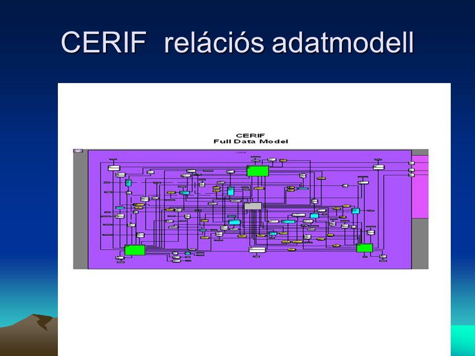 CERIF relációs adatmodell