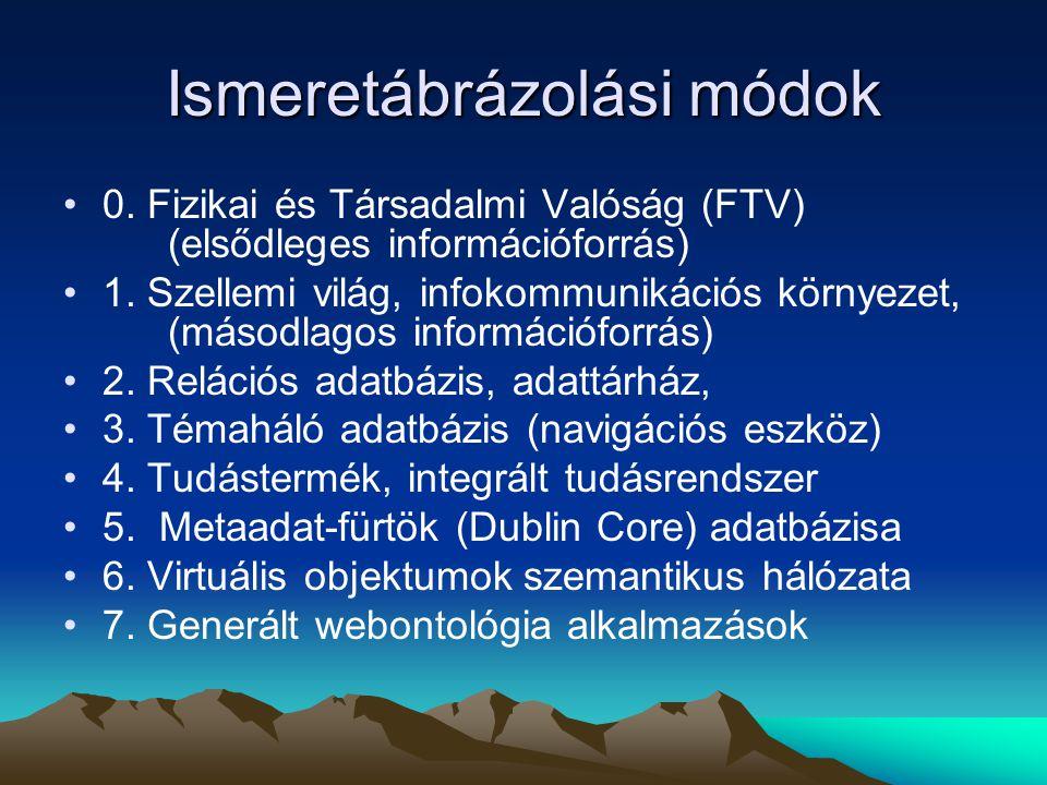 Ismeretábrázolási módok •0.Fizikai és Társadalmi Valóság (FTV) (elsődleges információforrás) •1.