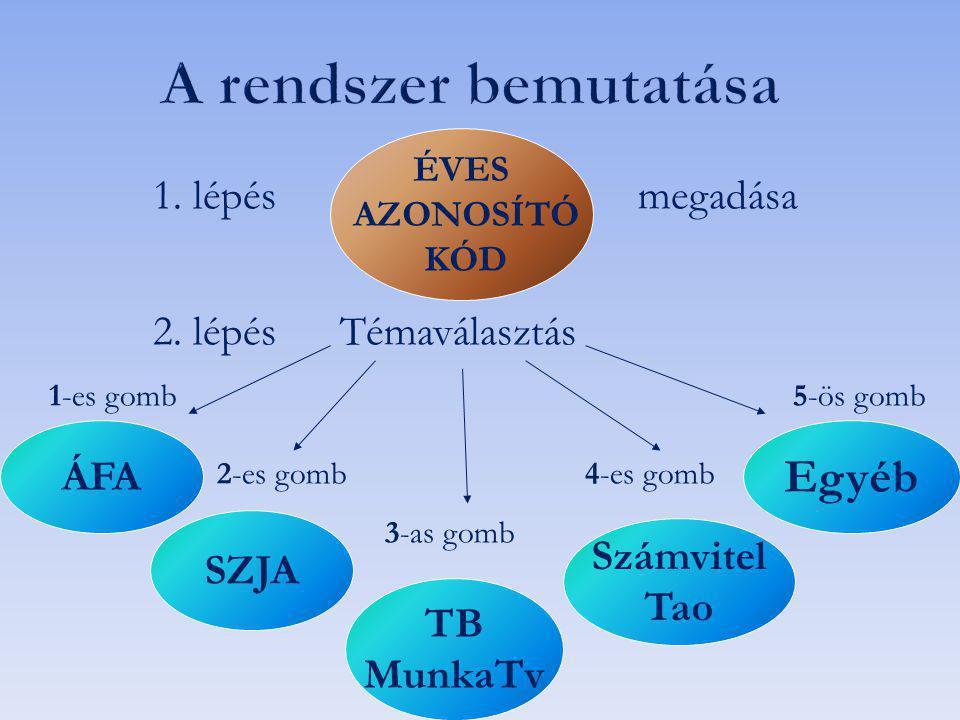 1. lépés megadása 2. lépés Témaválasztás 1-es gomb5-ös gomb 2-es gomb 4-es gomb 3-as gomb Számvitel Tao SZJA TB MunkaTv ÁFA Egyéb ÉVES AZONOSÍTÓ KÓD
