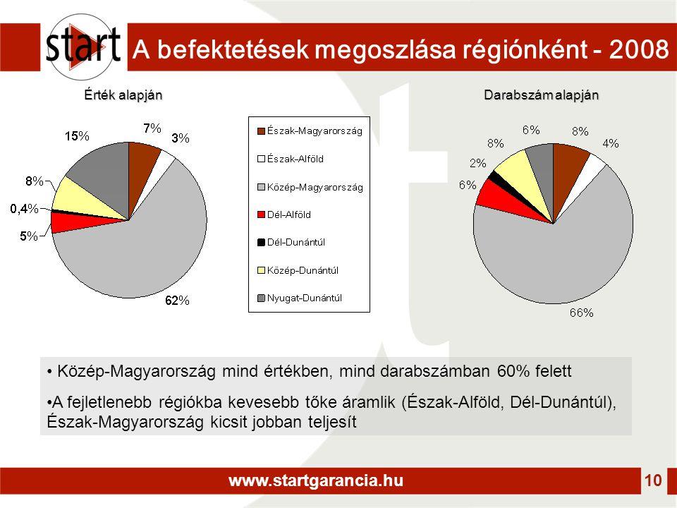 www.startgarancia.hu 10 A befektetések megoszlása régiónként - 2008 Érték alapján Darabszám alapján • Közép-Magyarország mind értékben, mind darabszámban 60% felett •A fejletlenebb régiókba kevesebb tőke áramlik (Észak-Alföld, Dél-Dunántúl), Észak-Magyarország kicsit jobban teljesít