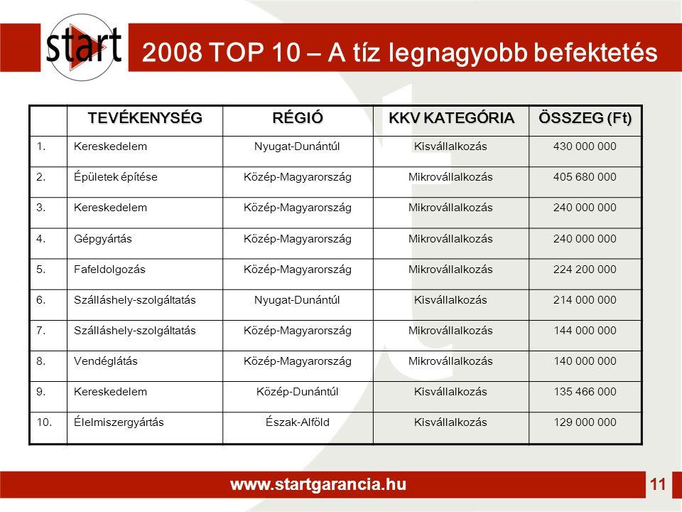 www.startgarancia.hu 11 2008 TOP 10 – A tíz legnagyobb befektetés TEVÉKENYSÉGRÉGIÓ KKV KATEGÓRIA ÖSSZEG (Ft) 1.KereskedelemNyugat-DunántúlKisvállalkozás430 000 000 2.Épületek építéseKözép-MagyarországMikrovállalkozás405 680 000 3.KereskedelemKözép-MagyarországMikrovállalkozás240 000 000 4.GépgyártásKözép-MagyarországMikrovállalkozás240 000 000 5.FafeldolgozásKözép-MagyarországMikrovállalkozás224 200 000 6.Szálláshely-szolgáltatásNyugat-DunántúlKisvállalkozás214 000 000 7.Szálláshely-szolgáltatásKözép-MagyarországMikrovállalkozás144 000 000 8.VendéglátásKözép-MagyarországMikrovállalkozás140 000 000 9.KereskedelemKözép-DunántúlKisvállalkozás135 466 000 10.ÉlelmiszergyártásÉszak-AlföldKisvállalkozás129 000 000