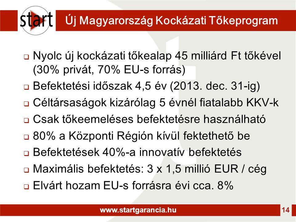 www.startgarancia.hu 14 Új Magyarország Kockázati Tőkeprogram  Nyolc új kockázati tőkealap 45 milliárd Ft tőkével (30% privát, 70% EU-s forrás)  Befektetési időszak 4,5 év (2013.