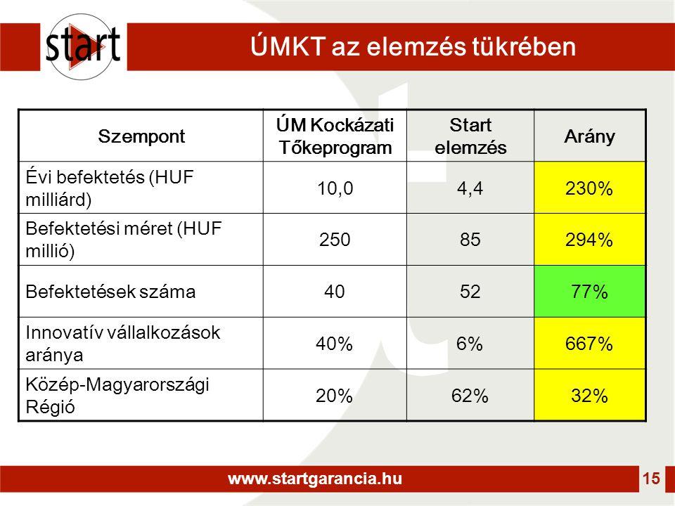 www.startgarancia.hu 15 ÚMKT az elemzés tükrében Szempont ÚM Kockázati Tőkeprogram Start elemzés Arány Évi befektetés (HUF milliárd) 10,04,4230% Befektetési méret (HUF millió) 25085294% Befektetések száma405277% Innovatív vállalkozások aránya 40%6%667% Közép-Magyarországi Régió 20%62%32%
