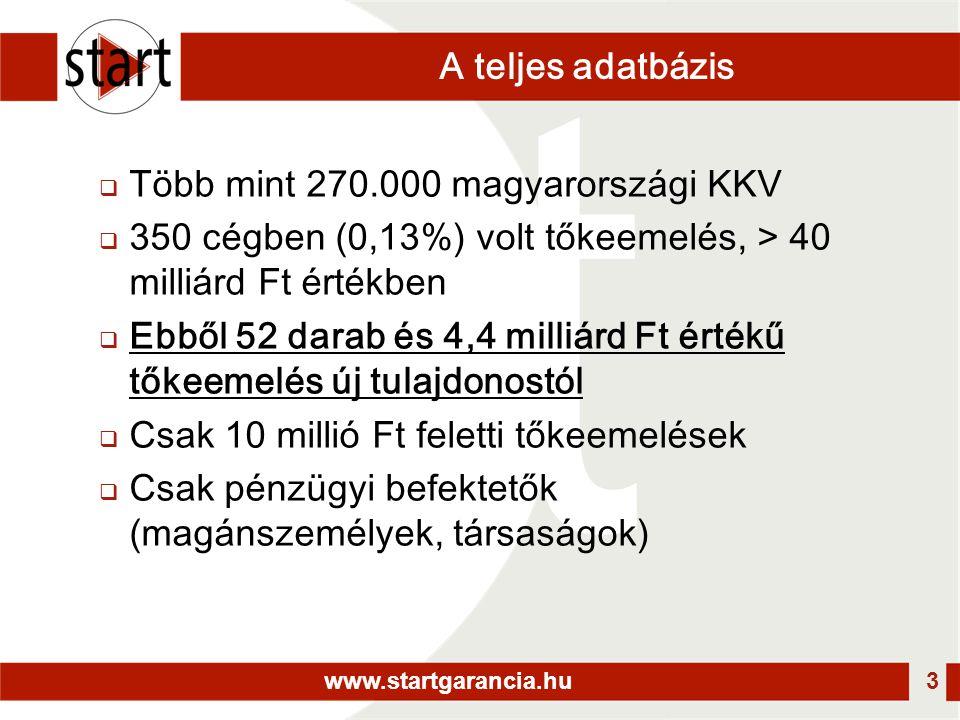 www.startgarancia.hu 3 A teljes adatbázis  Több mint 270.000 magyarországi KKV  350 cégben (0,13%) volt tőkeemelés, > 40 milliárd Ft értékben  Ebből 52 darab és 4,4 milliárd Ft értékű tőkeemelés új tulajdonostól  Csak 10 millió Ft feletti tőkeemelések  Csak pénzügyi befektetők (magánszemélyek, társaságok)