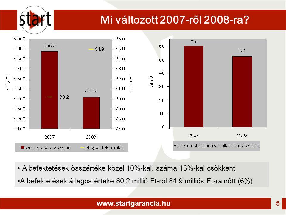 www.startgarancia.hu 5 Mi változott 2007-ről 2008-ra? • A befektetések összértéke közel 10%-kal, száma 13%-kal csökkent •A befektetések átlagos értéke