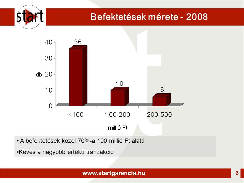 www.startgarancia.hu 6 Befektetések mérete - 2008 • A befektetések közel 70%-a 100 millió Ft alatti •Kevés a nagyobb értékű tranzakció