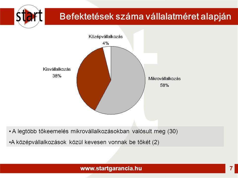 www.startgarancia.hu 7 Befektetések száma vállalatméret alapján • A legtöbb tőkeemelés mikrovállalkozásokban valósult meg (30) •A középvállalkozások közül kevesen vonnak be tőkét (2)